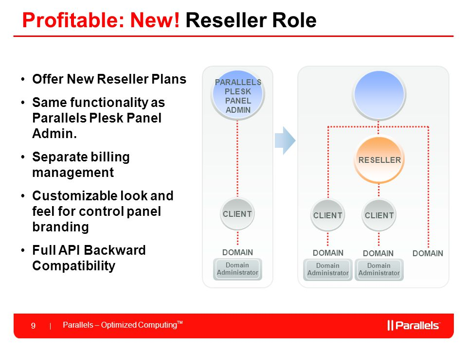 Parallels – Optimized Computing TM 9 Profitable: New! Reseller Role Offer New Reseller Plans Same functionality as Parallels Plesk Panel Admin. Separa