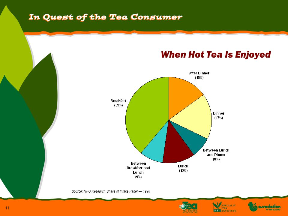 11 When Hot Tea Is Enjoyed Source: NFO Research Share of Intake Panel 1998