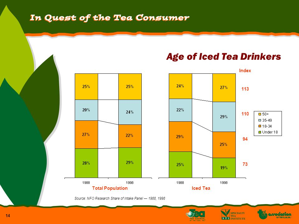 14 Age of Iced Tea Drinkers Total PopulationIced Tea Index 113 110 94 73 Source: NFO Research Share of Intake Panel 1988, 1998