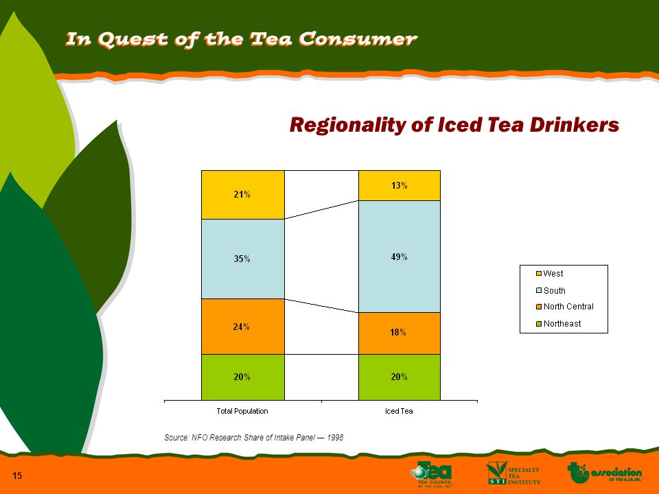 15 Regionality of Iced Tea Drinkers Source: NFO Research Share of Intake Panel 1998