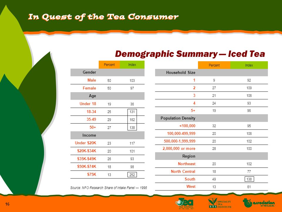16 Demographic Summary Iced Tea PercentIndex Gender Male 50103 Female 5097 Age Under 18 1936 18-34 25131 35-49 29162 50+ 27138 Income Under $20K 23117