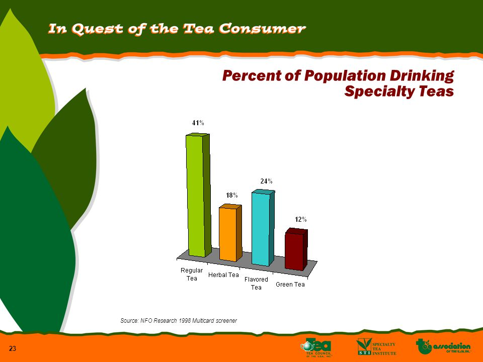 23 Percent of Population Drinking Specialty Teas Source: NFO Research 1998 Multicard screener