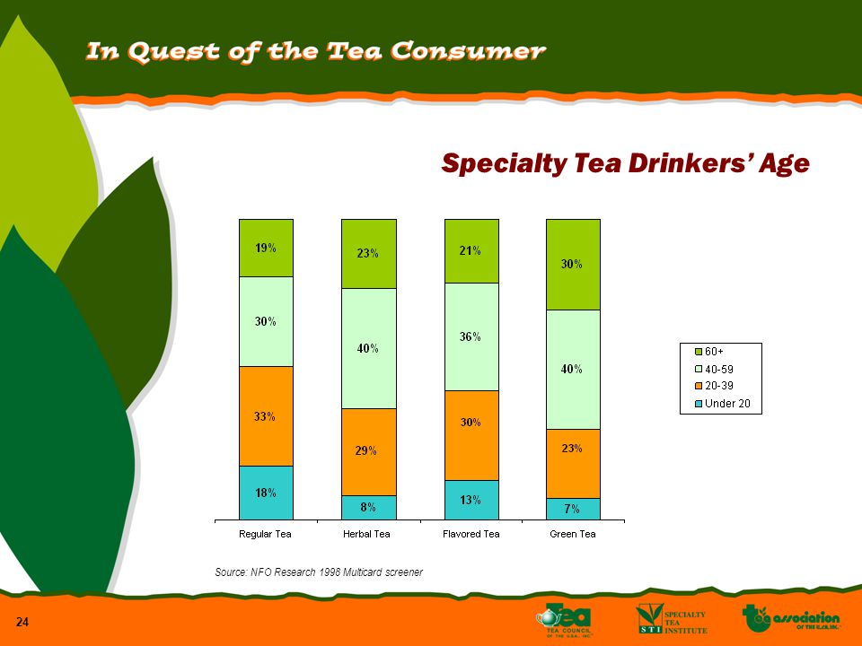 24 Specialty Tea Drinkers Age Source: NFO Research 1998 Multicard screener