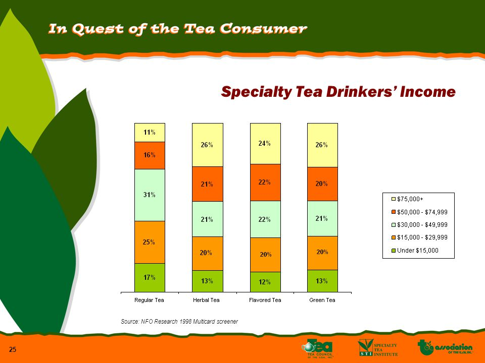 25 Specialty Tea Drinkers Income Source: NFO Research 1998 Multicard screener