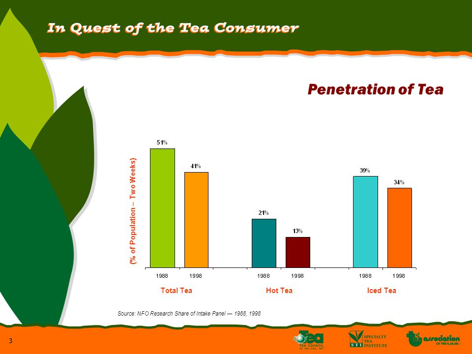 3 Penetration of Tea Total TeaHot TeaIced Tea (% of Population – Two Weeks) Source: NFO Research Share of Intake Panel 1988, 1998