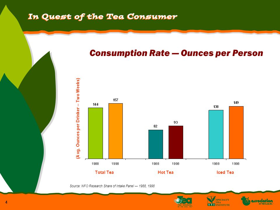4 Consumption Rate Ounces per Person Total TeaHot TeaIced Tea (Avg.