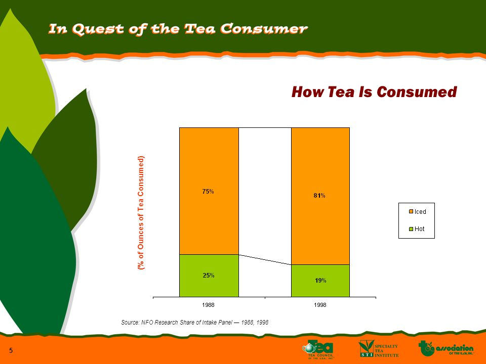 5 How Tea Is Consumed (% of Ounces of Tea Consumed) Source: NFO Research Share of Intake Panel 1988, 1998
