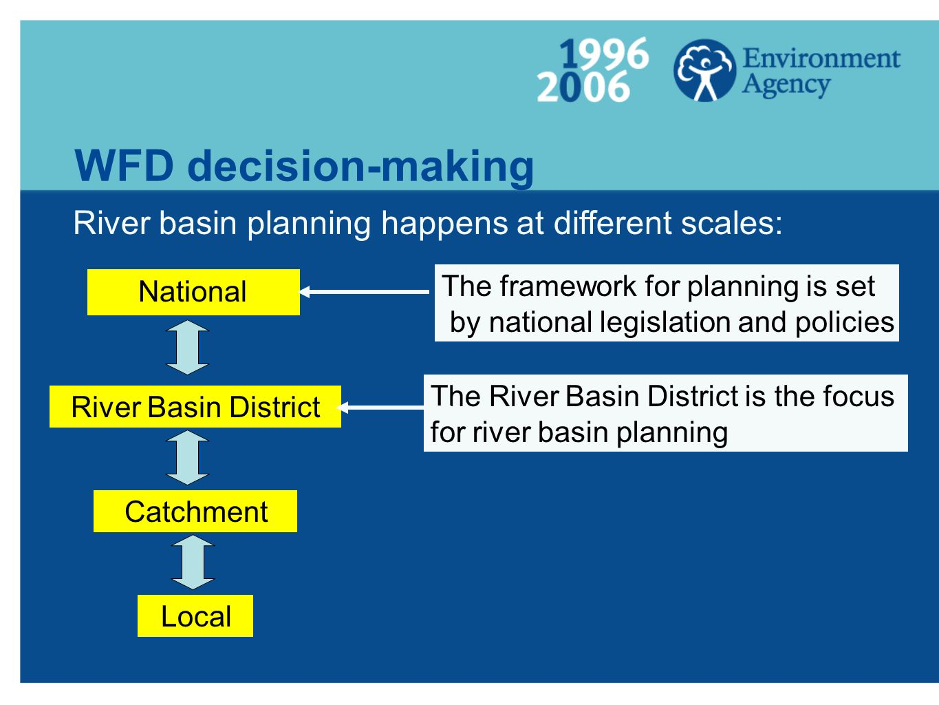 WFD decision-making National River Basin District Catchment Local The River Basin District is the focus for river basin planning River basin planning
