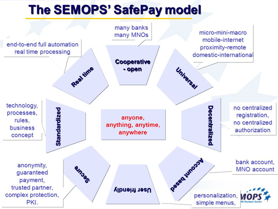 5 The SEMOPS SafePay model Cooperative - open Universal Standardized Decentralized Real time Account based Secure User friendly micro-mini-macromobile
