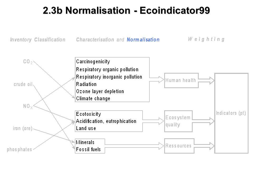 2.3b Normalisation - Ecoindicator99