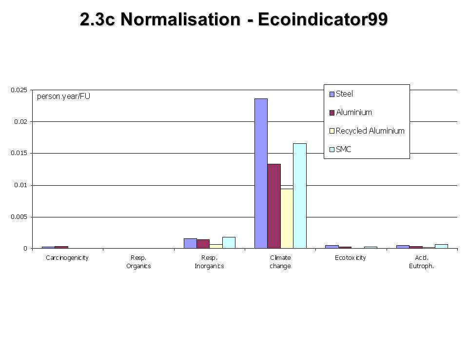 2.3c Normalisation - Ecoindicator99
