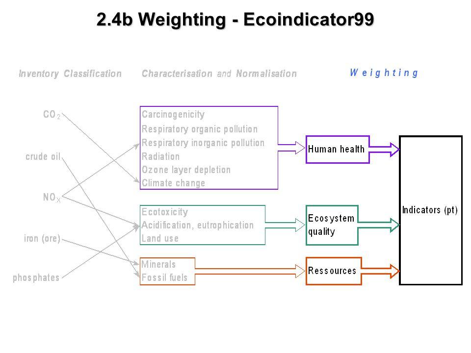 2.4b Weighting - Ecoindicator99