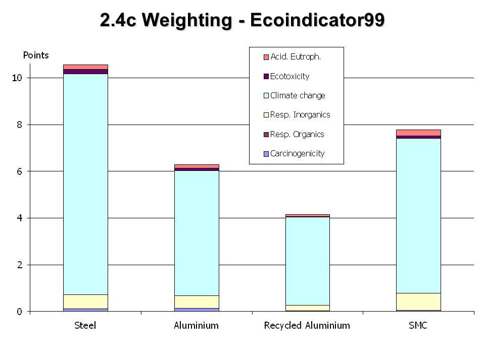 2.4c Weighting - Ecoindicator99