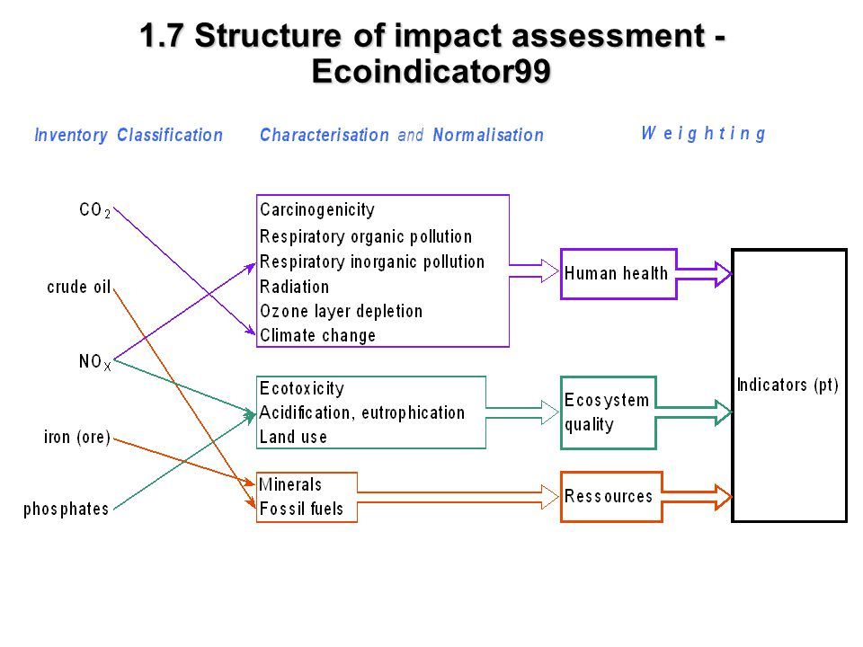 1.7 Structure of impact assessment - Ecoindicator99