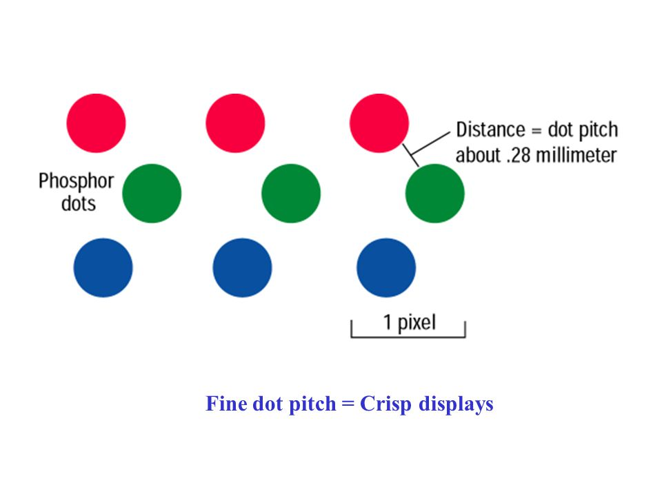 Comparing Monitors - Dot Pitch Dot pitch is the distance between the phosphor dots that make up a single pixel. In color monitors, three dots (red, gr