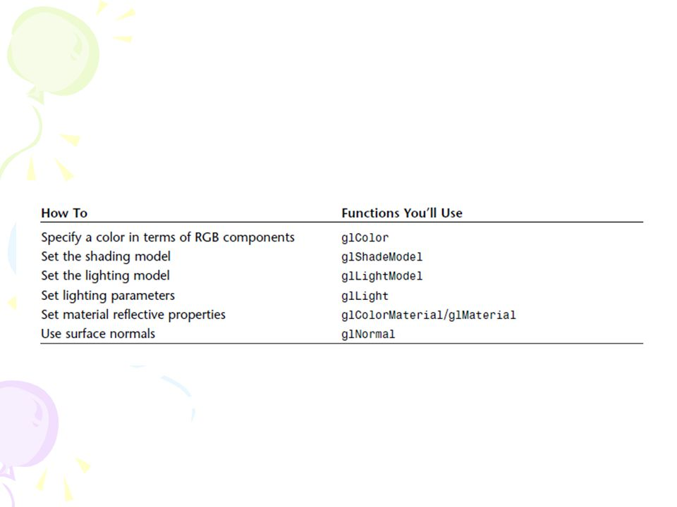 Setting Up Cosmic Background Radiation // Bright white light – full intensity RGB valuesLfloat Glfloat ambientLight[] = { 1.0f, 1.0f, 1.0f, 1.0f }; // Lighting stuff glEnable(GL_LIGHTING);// Enable lighting // Set light model to use ambient light specified by ambientLight glLightModelfv(GL_LIGHT_MODEL_AMBIENT, ambientLight);
