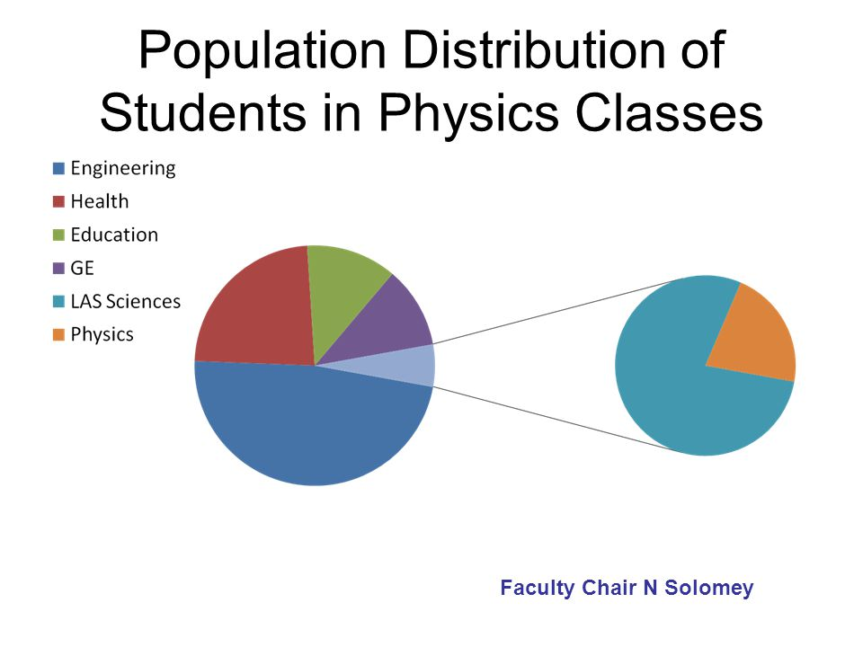Population Distribution of Students in Physics Classes Faculty Chair N Solomey