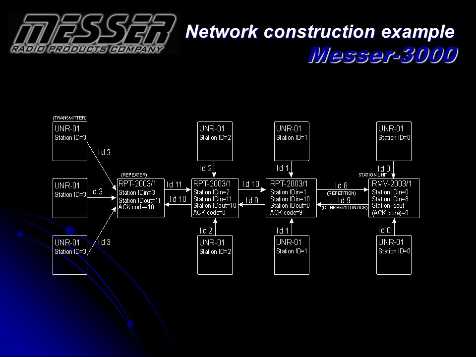 Network construction example Messer-3000