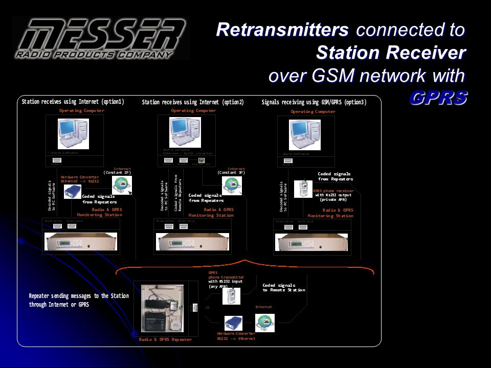Retransmitters connected to Station Receiver over GSM network with GPRS