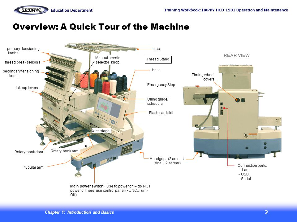 Training Workbook: HAPPY HCD-1501 Operation and Maintenance Education Department Chapter 1: Introduction and Basics 3 Overview: 3 key mechanical systems x-carriage X-direction Y-direction Moving head Currently selected needle is the one directly over the needle plate During a thread trim: (1) Needle descends, and thread is cut below needle plate between a fixed & moving knife.