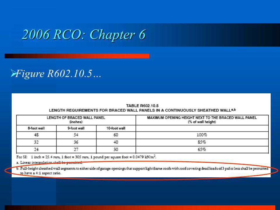 Figure R602.10.5… 2006 RCO: Chapter 6