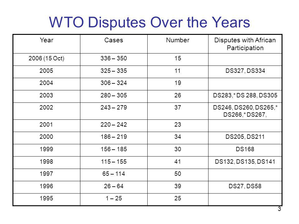 3 WTO Disputes Over the Years YearCasesNumberDisputes with African Participation 2006 (15 Oct)336 – 35015 2005325 – 33511DS327, DS334 2004306 – 32419