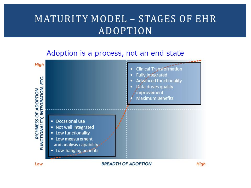 MATURITY MODEL – STAGES OF EHR ADOPTION 41 Adoption is a process, not an end state Occasional use Not well integrated Low functionality Low measuremen