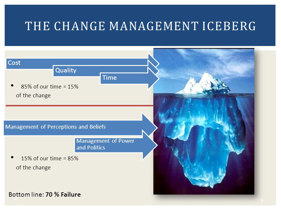 5 THE CHANGE MANAGEMENT ICEBERG 5 Bottom line: 70 % Failure 85% of our time = 15% of the change 15% of our time = 85% of the change