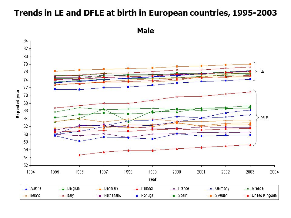 Trends in LE and DFLE at birth in European countries, 1995-2003 Male
