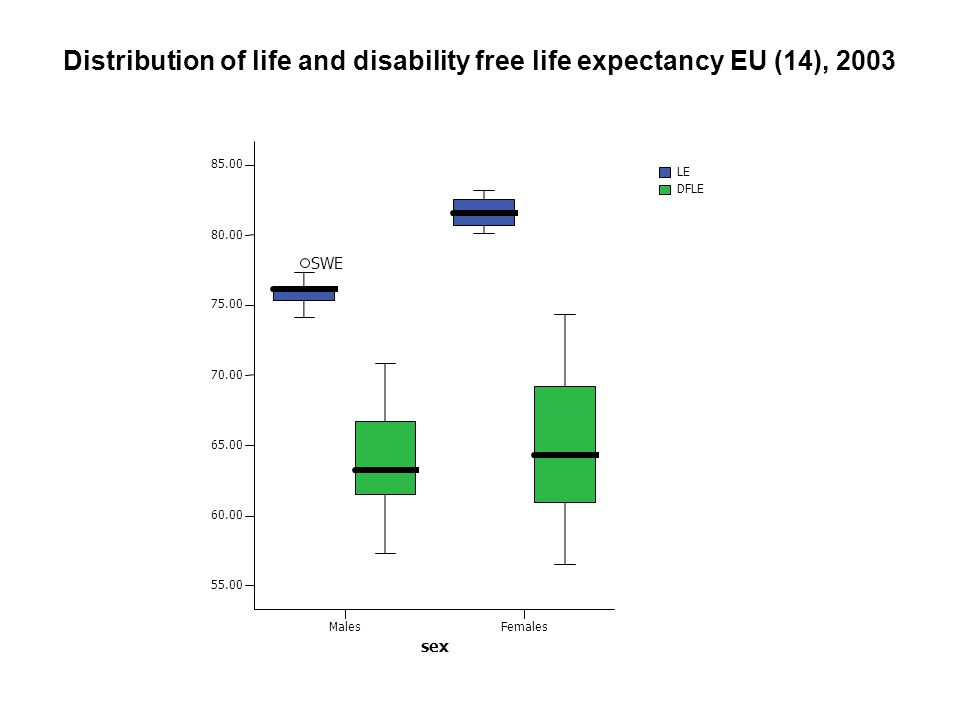 Distribution of life and disability free life expectancy EU (14), 2003 DFLE MalesFemales sex 55.00 60.00 65.00 70.00 75.00 80.00 85.00 LE SWE