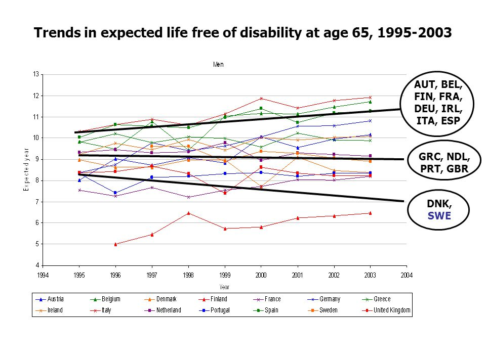 Trends in expected life free of disability at age 65, 1995-2003 AUT, BEL, FIN, FRA, DEU, IRL, ITA, ESP GRC, NDL, PRT, GBR DNK, SWE