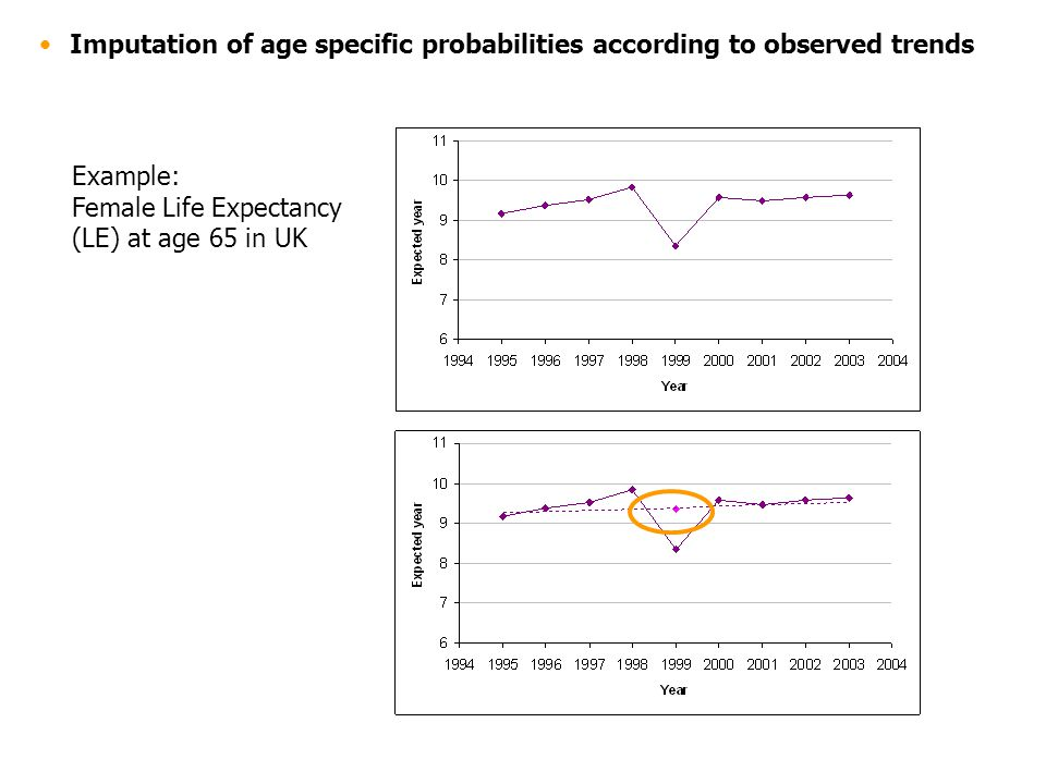 Imputation of age specific probabilities according to observed trends Example: Female Life Expectancy (LE) at age 65 in UK