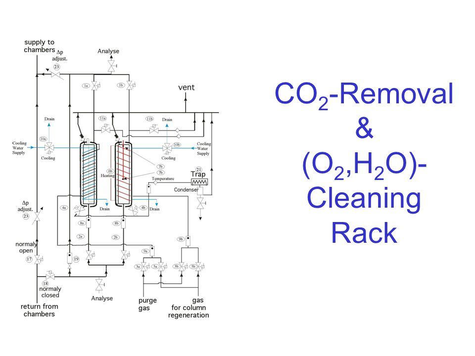CO 2 -Removal & (O 2,H 2 O)- Cleaning Rack