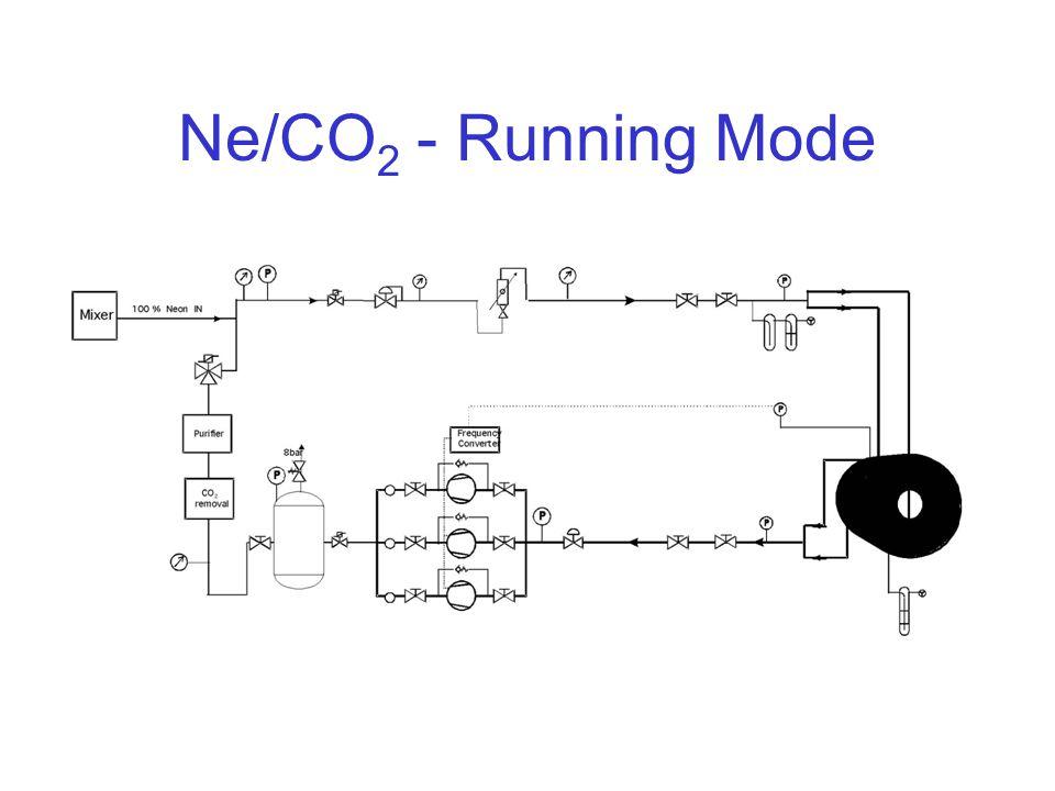 Ne/CO 2 - Running Mode