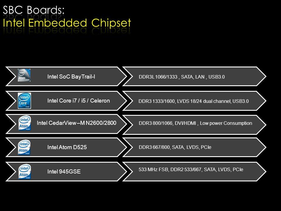 533 MHz FSB, DDR2 533/667, SATA, LVDS, PCIe Intel 945GSE DDR3 667/800, SATA, LVDS, PCIe Intel Atom D525 Intel CedarView –M N2600/2800 DDR3 800/1066, D