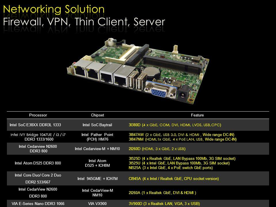 ProcessorChipsetFeature Intel SoC E38XX DDR3L 1333Intel SoC Baytrail 3I380D ( 4 x GbE, COM, DVI, HDMI, LVDS, USB,CPC ) InteI IVY Bridge 1047UE / i3 /