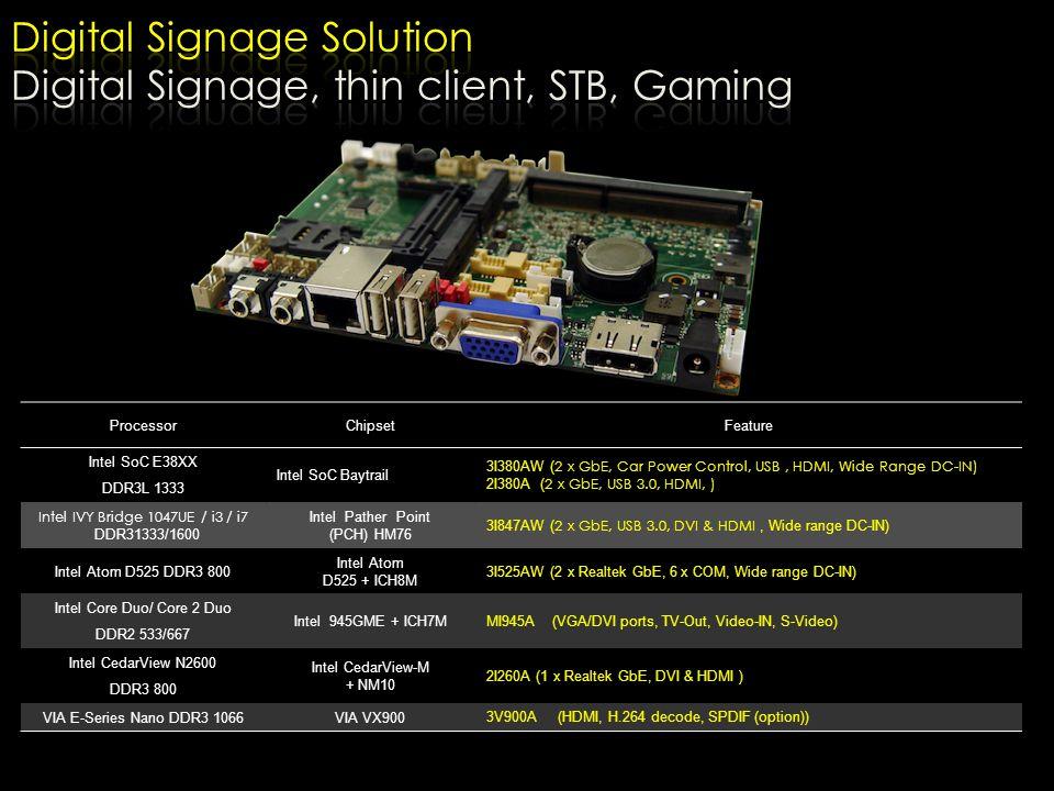 ProcessorChipsetFeature Intel SoC E38XX DDR3L 1333 Intel SoC Baytrail 3I380AW ( 2 x GbE, Car Power Control, USB, HDMI, Wide Range DC-IN) 2I380A ( 2 x