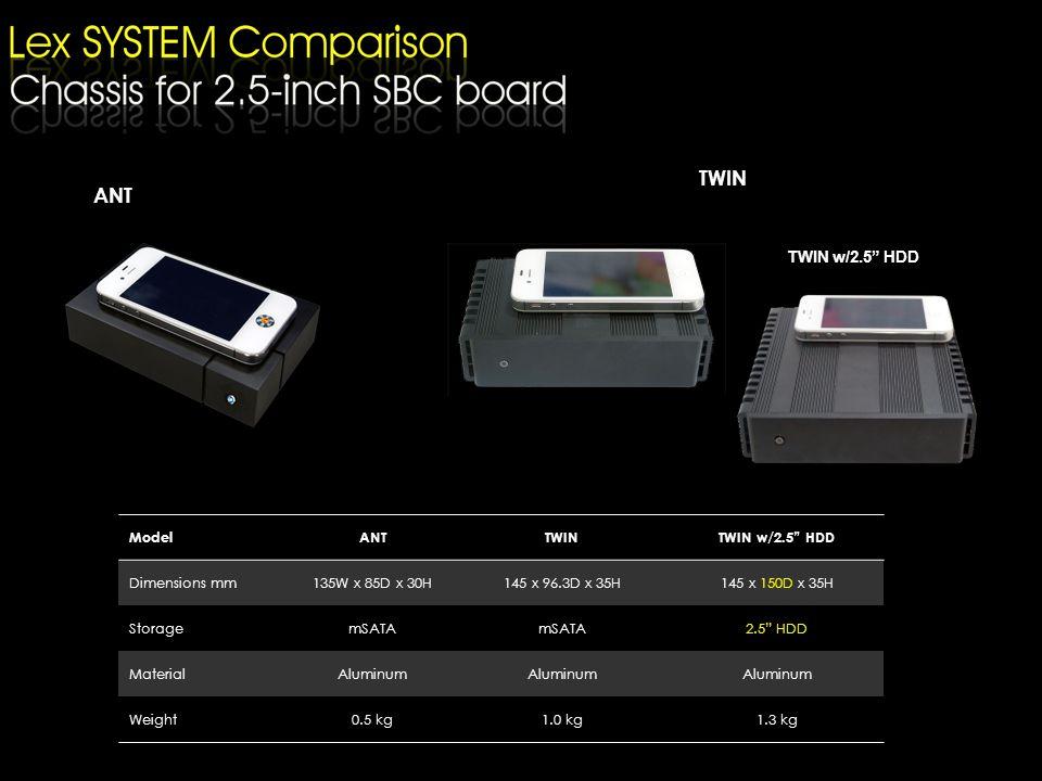 ModelANTTWINTWIN w/2.5 HDD Dimensions mm135W x 85D x 30H145 x 96.3D x 35H145 x 150D x 35H StoragemSATA 2.5 HDD MaterialAluminum Weight0.5 kg1.0 kg1.3