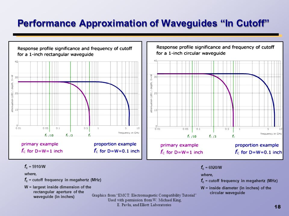 18 Performance Approximation of Waveguides In Cutoff Graphics from EMCT: Electromagnetic Compatibility Tutorial Used with permission from W. Michael K