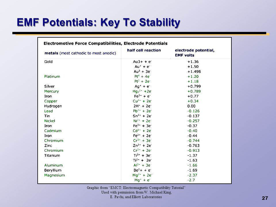 27 EMF Potentials: Key To Stability Graphic from EMCT: Electromagnetic Compatibility Tutorial Used with permission from W. Michael King, E. Pavlu, and