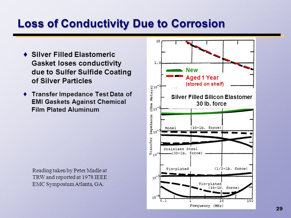 29 Loss of Conductivity Due to Corrosion Silver Filled Elastomeric Gasket loses conductivity due to Sulfer Sulfide Coating of Silver Particles Transfe