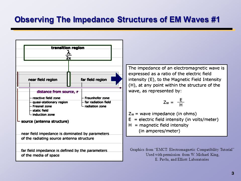 3 Observing The Impedance Structures of EM Waves #1 Graphics from EMCT: Electromagnetic Compatibility Tutorial Used with permission from W. Michael Ki
