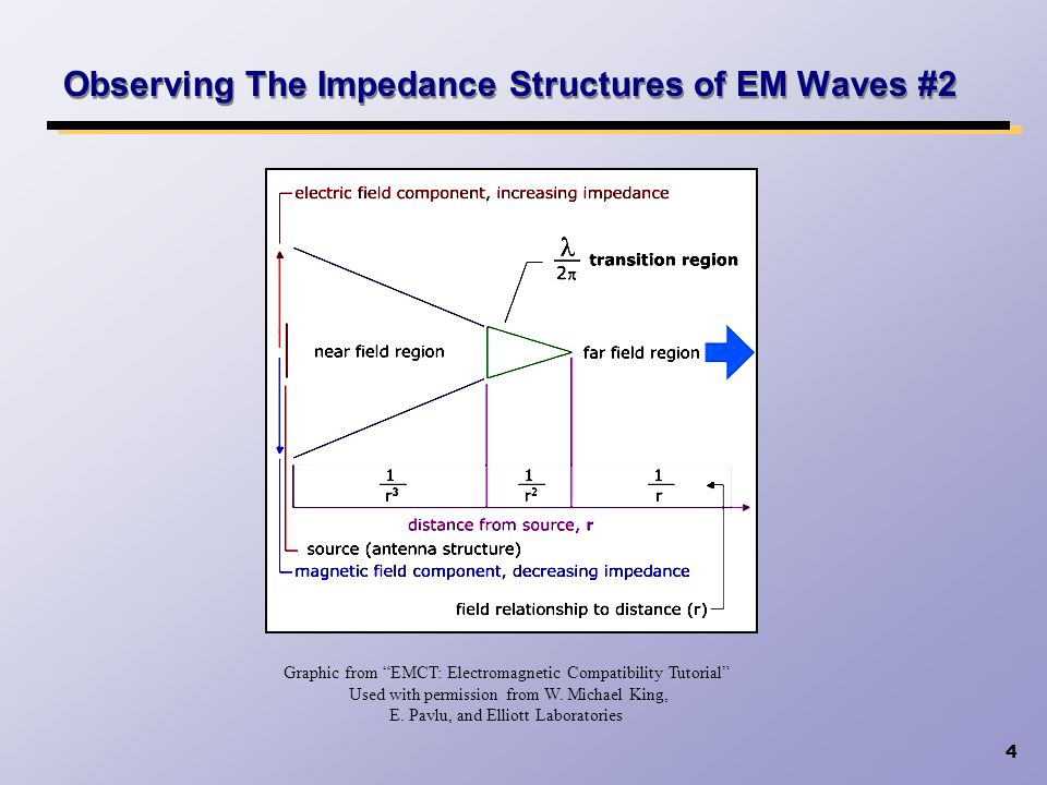 25 Loss of Surface Conductivity Due to Oxidation Resistance Measurements of Selected Materials Results of testing extracted from paper Corrosion Control in EMI Design by Earl Grosshart of Boeing Aerospace Company.