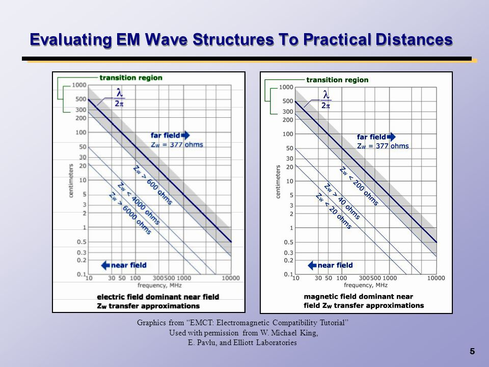 6 Reviewing The Applied Currents Into Shield Boundaries Graphics from EMCT: Electromagnetic Compatibility Tutorial Used with permission from W.