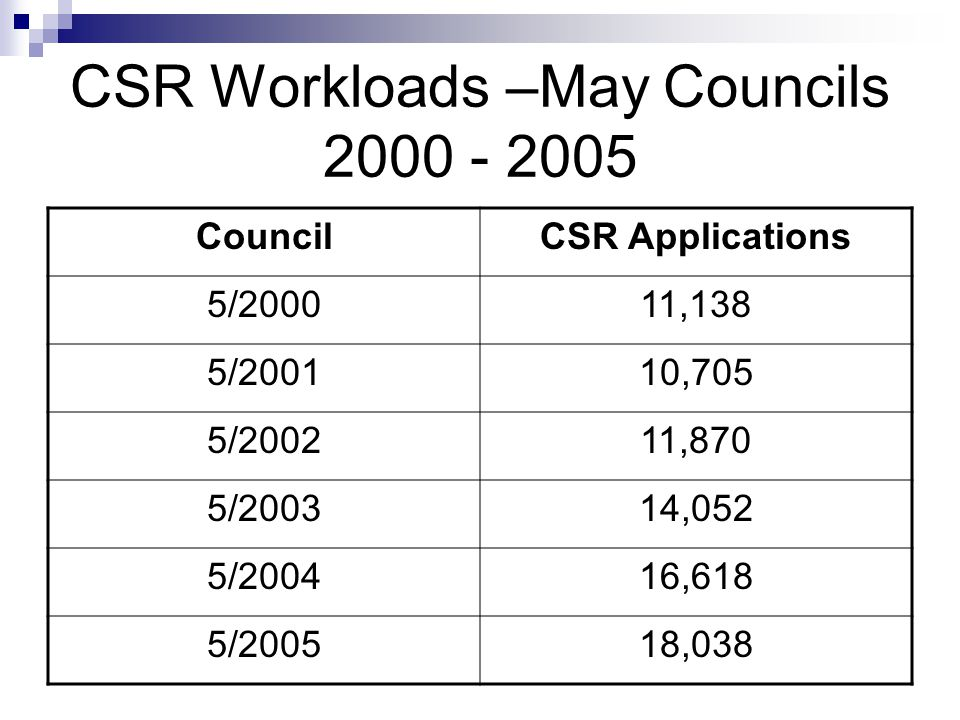 CSR Workloads –May Councils 2000 - 2005 CouncilCSR Applications 5/200011,138 5/200110,705 5/200211,870 5/200314,052 5/200416,618 5/200518,038