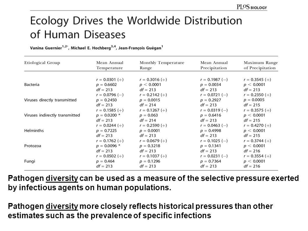 Pathogen diversity can be used as a measure of the selective pressure exerted by infectious agents on human populations.