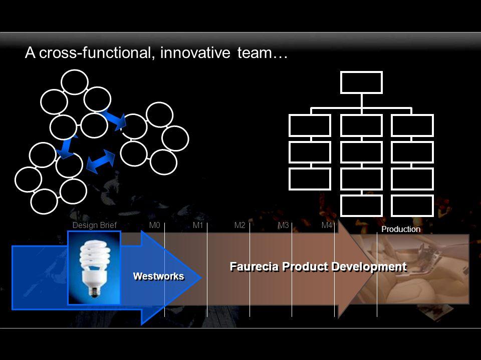A cross-functional, innovative team… M1M2Design BriefM0M3M4 Production Faurecia Product Development Westworks