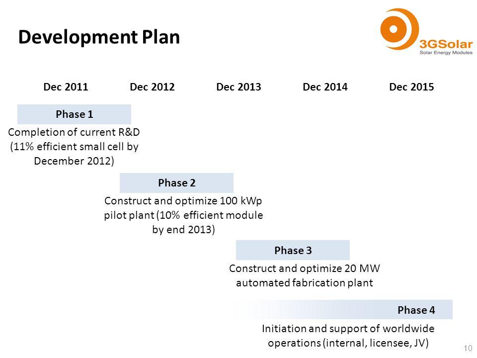 Development Plan 10 Dec 2011Dec 2012Dec 2013Dec 2014Dec 2015 Phase 1 Completion of current R&D (11% efficient small cell by December 2012) Phase 2 Con