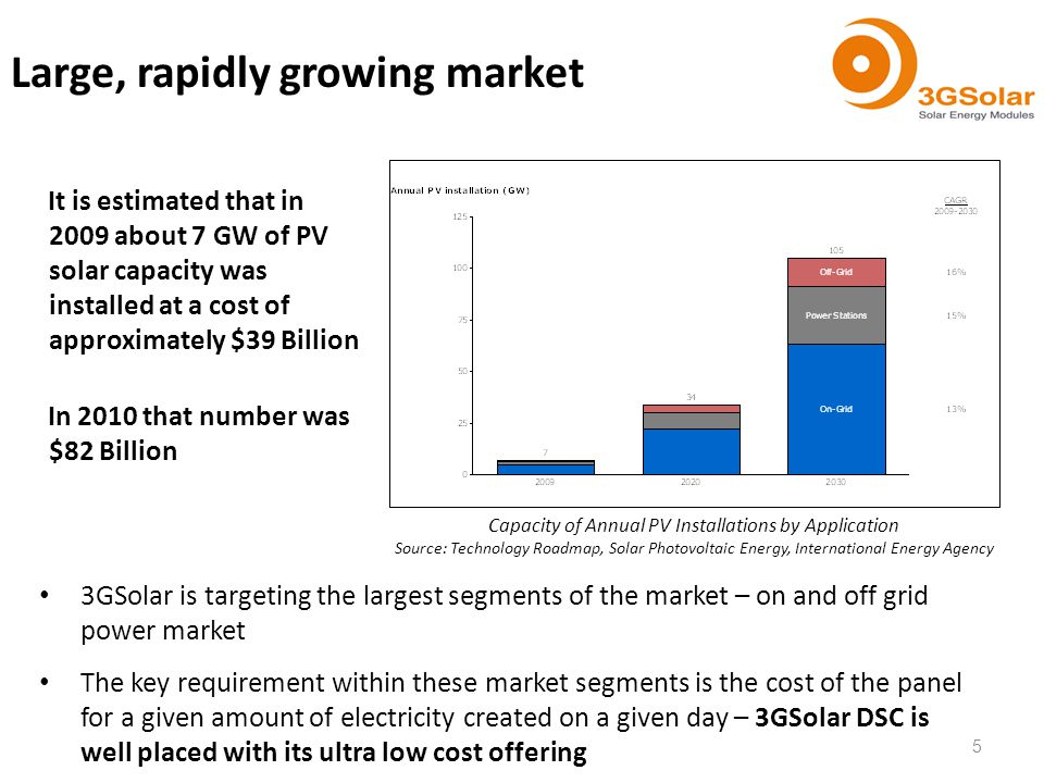 It is estimated that in 2009 about 7 GW of PV solar capacity was installed at a cost of approximately $39 Billion In 2010 that number was $82 Billion