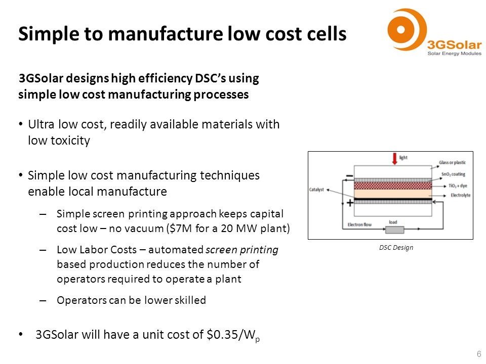3GSolar designs high efficiency DSCs using simple low cost manufacturing processes Ultra low cost, readily available materials with low toxicity Simpl